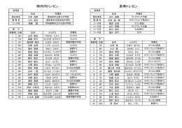 大阪選抜U-15サッカー大会 メンバーリスト