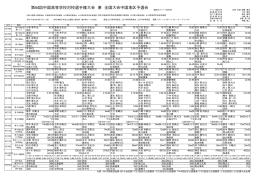 第64回中国高等学校対校選手権大会 兼 全国大会