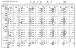 決勝記録一覧表 - 長崎陸上競技協会