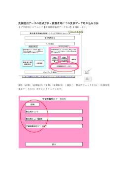 受領提出データの作成方法・設置者用にての受領データ取り込み方法