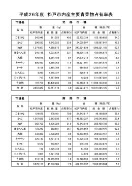 平成26年度 松戸市内産主要青果物占有率表