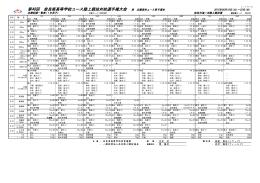 第48回 奈良県高等学校ユース陸上競技対校