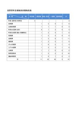 部署別職員数(PDF文書)