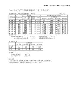 ショートステイ(予防)利用限度日数・料金目安