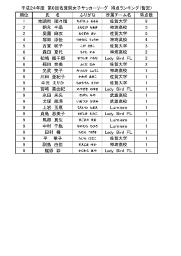 順位 氏 名 ふりがな 所属チーム名 得点数 1 地頭所 瑠々瑠 佐賀大学 9