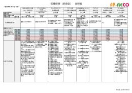 医療保険(終身型) 比較表 - FP-RECO