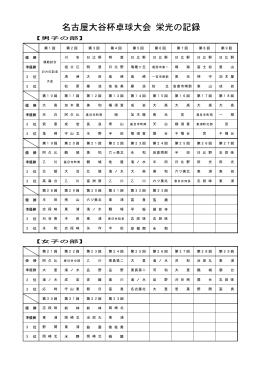 名古屋大谷杯卓球大会 栄光の記録