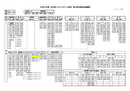 平成24年度 岩手県バスケットボール協会 強化特別委員会組織図