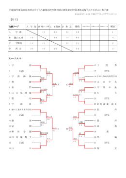 Aトーナメント 順位 勝敗 ACBD BYE 宇 部 山 口 華 陵 BYE 野 田 学 園
