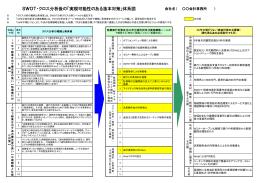 SWOT・クロス分析後の - 経営マニュアル販売のManual Bank