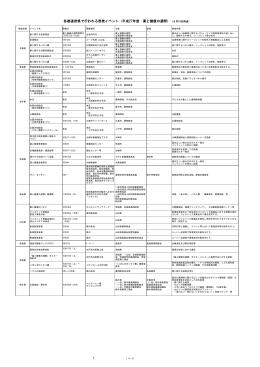 各都道府県で行われる啓発イベント(平成27年度 薬と健康