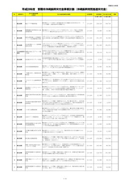 平成24年度那覇市事業計画リスト
