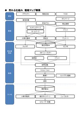 売れる仕組み 戦略マップ構築