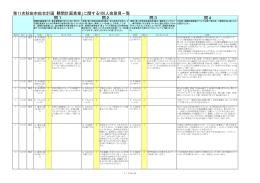 問4 第11次秋田市総合計画「期間計画素案」に関する100人会意見一覧