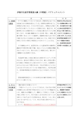 伊賀市生涯学習推進大綱(中間案)パブリックコメント
