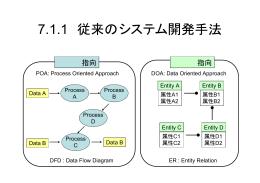 7.1.1 従来のシステム開発手法