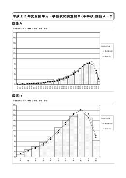 中学校調査結果並びに調査結果のポイント(PDF:442KB)