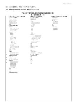 平成25年度情報処理検定試験級別出題範囲(案) 第1級検定基準(1)