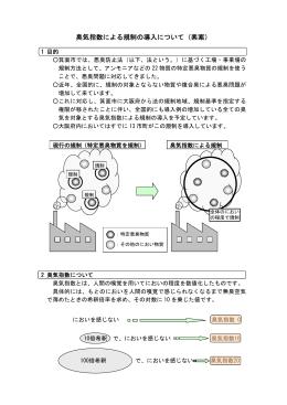 臭気指数による規制の導入について(素案)