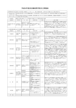 平成24年度尚志館高等学校自己評価表