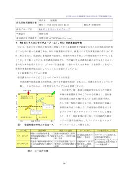 38 商品名: 創業塾 商品活動実績報告書 報告日 平成 18 年 10 月 24 日
