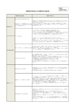 消費者市民社会での消費者の行動(例)(消費者庁)[PDF:82KB]