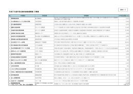資料1-2 平成27年度外部点検対象候補事業(PDF:342KB)