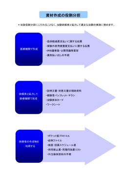 資材作成の役割分担