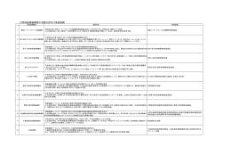 31地域連携軸構想の活動内容一覧