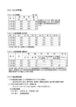 3-2 エイズ予防 (PDF形式:9kbyte)