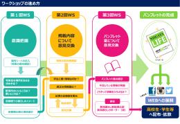 配布資料 ワークショップの進め方(PDF:340KB)