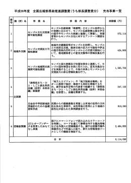 平成26年度企画広報部県政推進調整費(うち部長調整費分