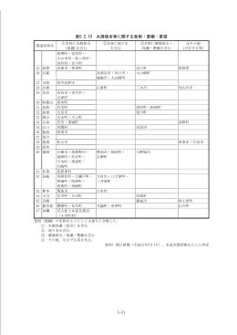 5-51 表5.2.10 水源保全等に関する条例・要綱・要領