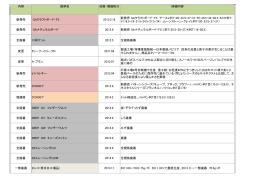 入力日 内容 銘柄名 改廃・増規格日 詳細内容 メ ー カ 新発売 GAクラフト