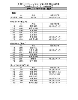 全国こどもチャレンジカップ第9回全国大会結果 【2016年7月23日(土
