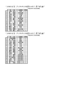 強化指定選手一覧 - 富山県ソフトテニス連盟