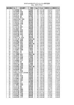65Kソロ男子Result