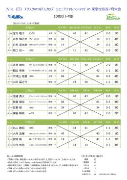 スクスクのっぽくんカップ ジュニアチャレンジマッチ in 東京世田谷7月大会