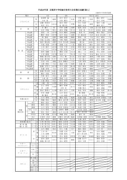 平成28年度 京都府中学校総合体育大会各種目成績(個人)