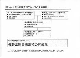 Page 1 株dots代表小口祥太郎グループの主要幹部 細田涼太(小ロの