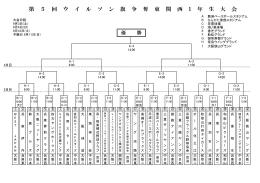 第5回ウィルソン旗争奪東関西1年生大会組合せ表
